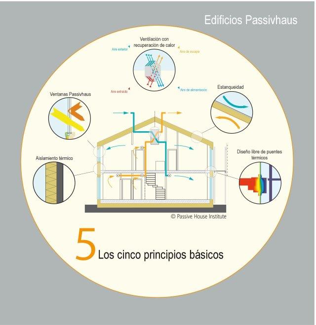 Passivhaus_5_principios